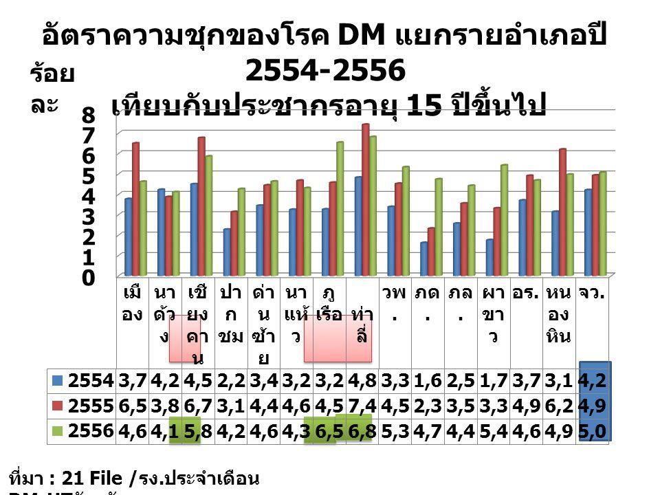 อัตราความชุกของโรค DM แยกรายอำเภอปี 2554-2556 เทียบกับประชากรอายุ 15 ปีขึ้นไป ร้อย ละ ที่มา : 21 File / รง. ประจำเดือน DM-HT จังหวัดเลย