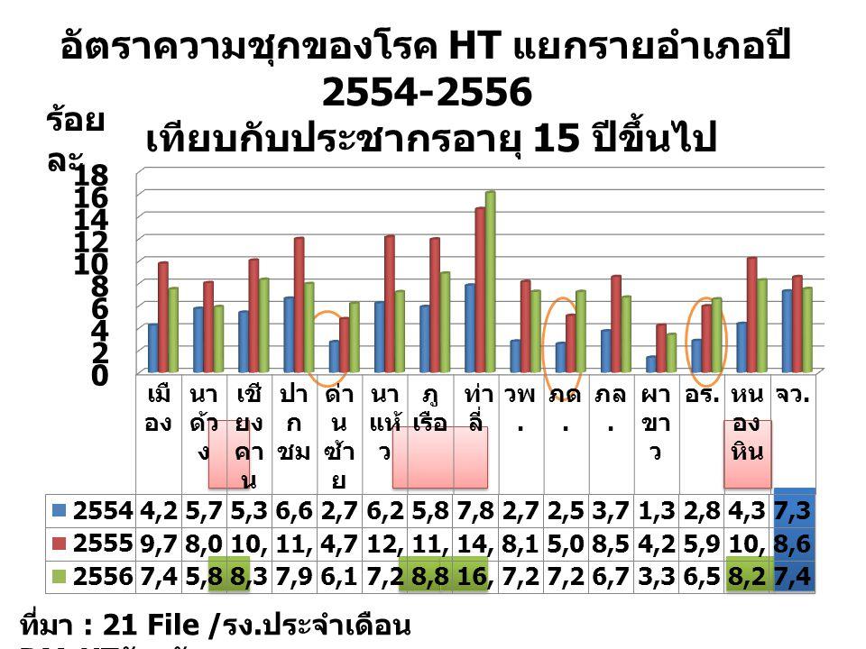 อัตราความชุกของโรค HT แยกรายอำเภอปี 2554-2556 เทียบกับประชากรอายุ 15 ปีขึ้นไป ร้อย ละ ที่มา : 21 File / รง. ประจำเดือน DM-HT จังหวัดเลย