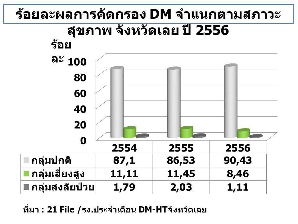 ร้อยละผลการคัดกรอง DM จำแนกตามสภาวะ สุขภาพ จังหวัดเลย ปี 2556 ที่มา : 21 File /รง.ประจำเดือน DM-HTจังหวัดเลย ร้อย ละ