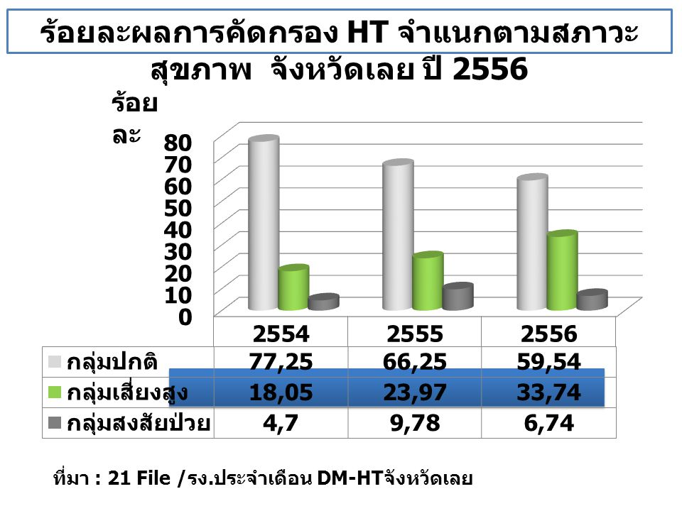 ร้อยละผลการคัดกรอง DM จำแนกตามสภาวะสุขภาพ แยกรายอำเภอ ปี 2556 ร้อยละ ที่มา : 21 File / รง.