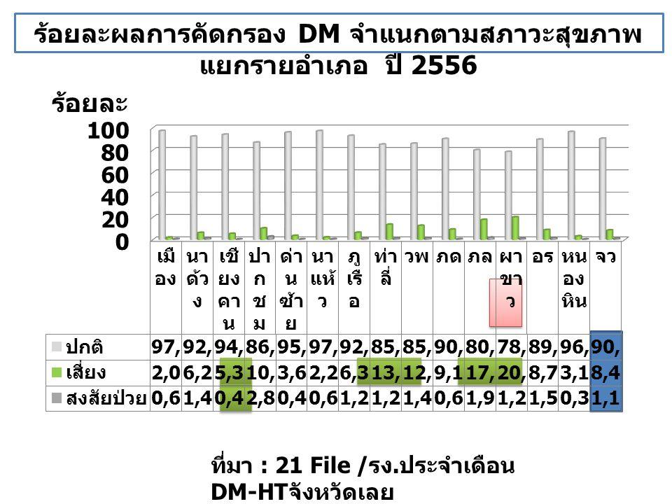 ร้อยละผลการคัดกรอง DM จำแนกตามสภาวะสุขภาพ แยกรายอำเภอ ปี 2556 ร้อยละ ที่มา : 21 File / รง. ประจำเดือน DM-HT จังหวัดเลย