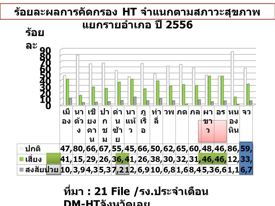 ร้อยละของผู้ป่วย CKD Stage 3-5 แยกราย อำเภอ จังหวัดเลย ปี 2555 - 2556 ที่มา : 21 File ร้อย ละ
