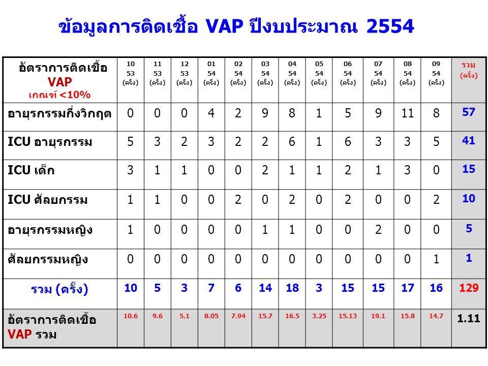 อัตราการติดเชื้อ VAP เกณฑ์ <10% 10 53 (ครั้ง) 11 53 (ครั้ง) 12 53 (ครั้ง) 01 54 (ครั้ง) 02 54 (ครั้ง) 03 54 (ครั้ง) 04 54 (ครั้ง) 05 54 (ครั้ง) 06 54
