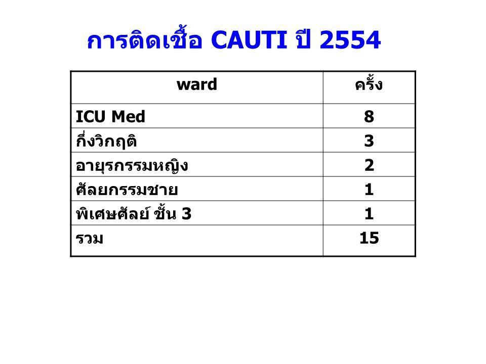 การติดเชื้อ CAUTI ปี 2554 wardครั้ง ICU Med8 กึ่งวิกฤติ3 อายุรกรรมหญิง2 ศัลยกรรมชาย1 พิเศษศัลย์ ชั้น 31 รวม15