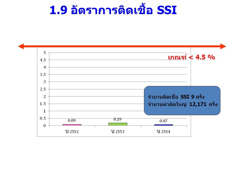 1.9 อัตราการติดเชื้อ SSI เกณฑ์ < 4.5 % จำนวนติดเชื้อ SSI 9 ครั้ง จำนวนผ่าตัดใหญ่ 12,171 ครั้ง