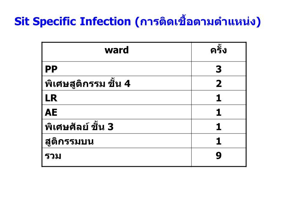 Sit Specific Infection (การติดเชื้อตามตำแหน่ง) wardครั้ง PP3 พิเศษสูติกรรม ชั้น 42 LR1 AE1 พิเศษศัลย์ ชั้น 31 สูติกรรมบน1 รวม9