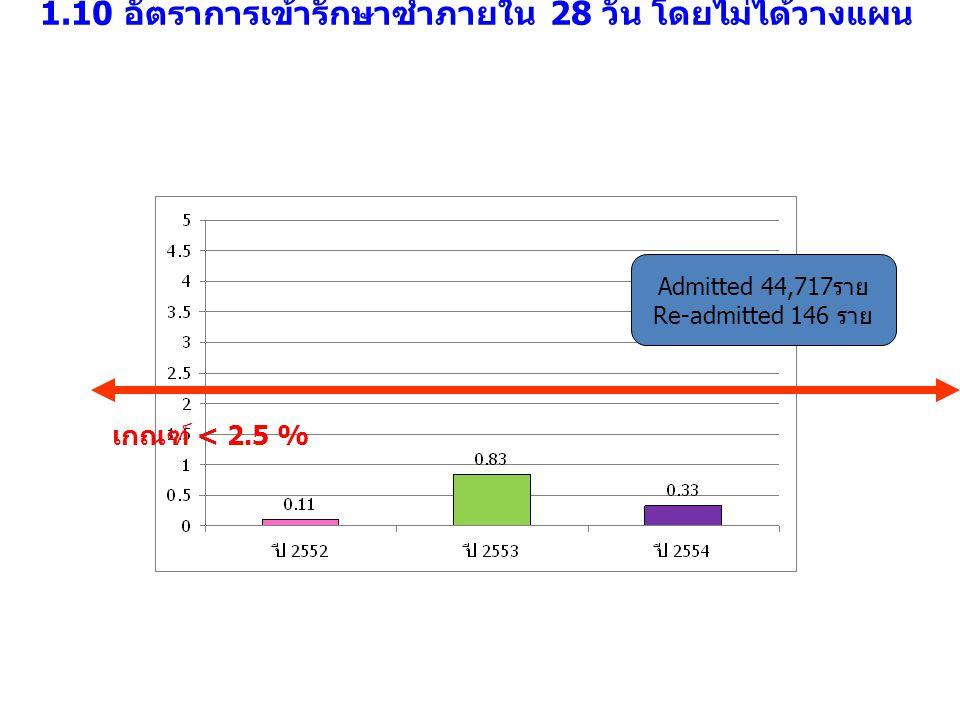 1.10 อัตราการเข้ารักษาซ้ำภายใน 28 วัน โดยไม่ได้วางแผน เกณฑ์ < 2.5 % Admitted 44,717ราย Re-admitted 146 ราย
