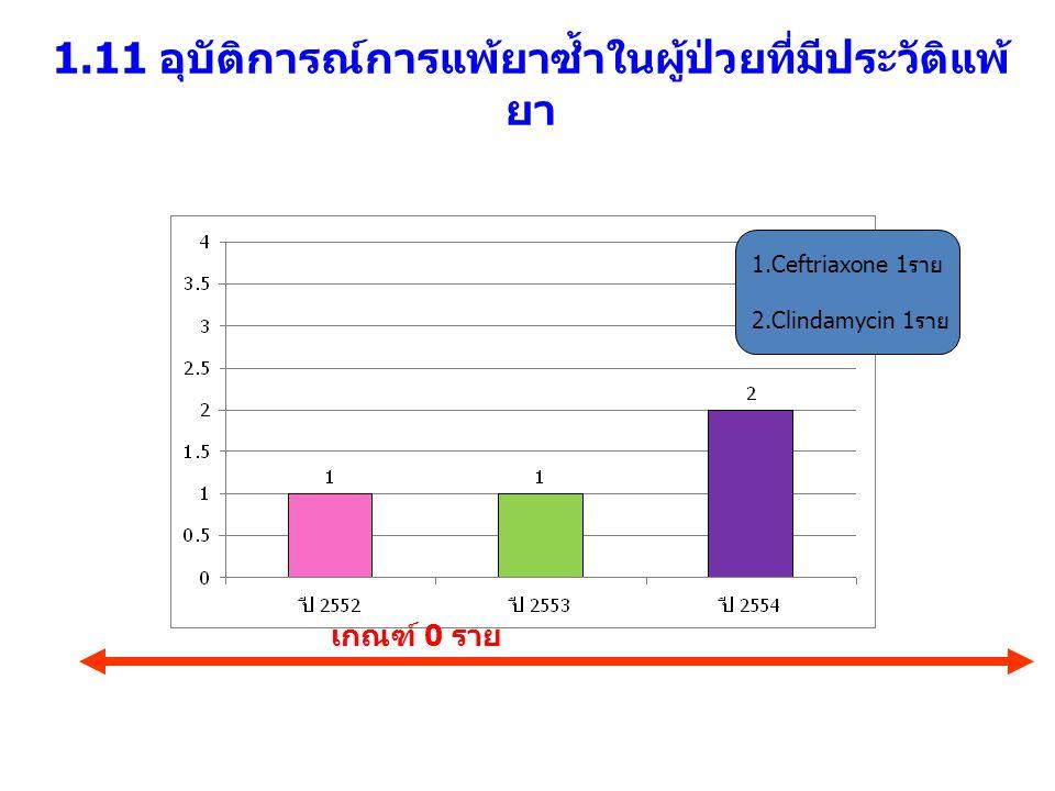 1.11 อุบัติการณ์การแพ้ยาซ้ำในผู้ป่วยที่มีประวัติแพ้ ยา เกณฑ์ 0 ราย 1.Ceftriaxone 1ราย 2.Clindamycin 1ราย