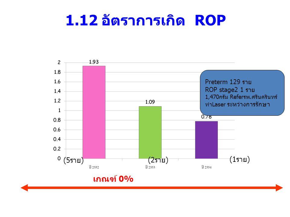 1.12 อัตราการเกิด ROP เกณฑ์ 0% Preterm 129 ราย ROP stage2 1 ราย 1,470กรัม Referรพ.ศรีนครินทร์ ทำLaser ระหว่างการรักษา (1 ราย ) (2 ราย ) (5 ราย )