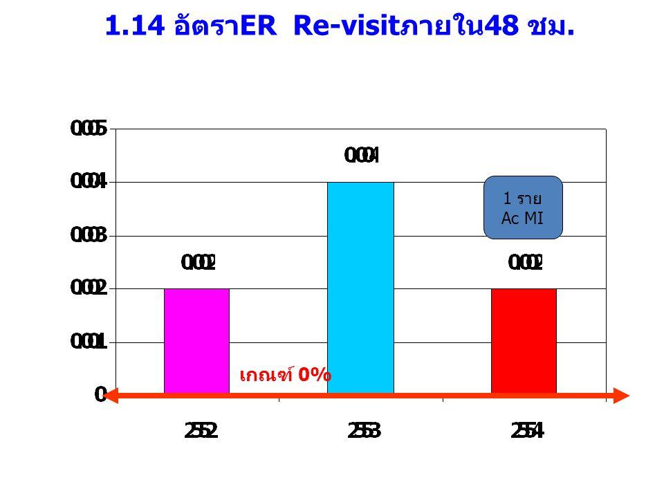 1.14 อัตราER Re-visitภายใน48 ชม. เกณฑ์ 0% 1 ราย Ac MI