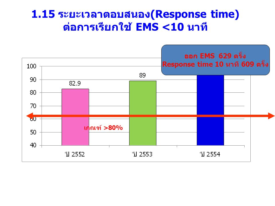 1.15 ระยะเวลาตอบสนอง(Response time) ต่อการเรียกใช้ EMS <10 นาที เกณฑ์ >80% ออก EMS 629 ครั้ง Response time 10 นาที 609 ครั้ง