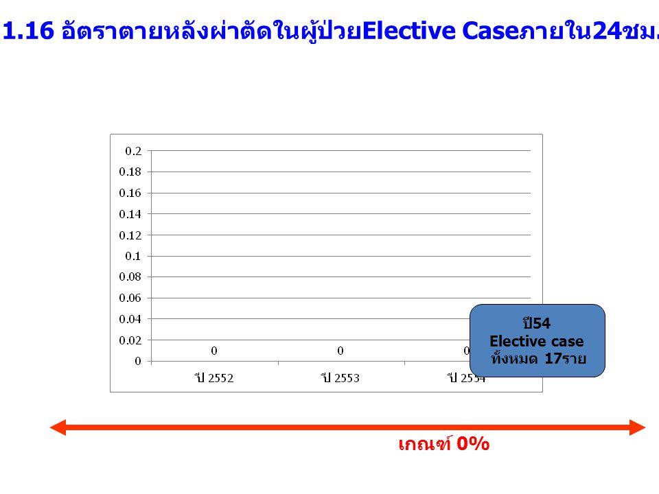 1.16 อัตราตายหลังผ่าตัดในผู้ป่วยElective Caseภายใน24ชม. เกณฑ์ 0% ปี54 Elective case ทั้งหมด 17ราย