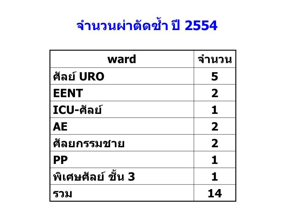wardจำนวน ศัลย์ URO5 EENT2 ICU-ศัลย์1 AE2 ศัลยกรรมชาย2 PP1 พิเศษศัลย์ ชั้น 31 รวม14 จำนวนผ่าตัดซ้ำ ปี 2554