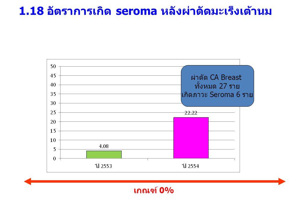 1.18 อัตราการเกิด seroma หลังผ่าตัดมะเร็งเต้านม เกณฑ์ 0% ผ่าตัด CA Breast ทั้งหมด 27 ราย เกิดภาวะ Seroma 6 ราย