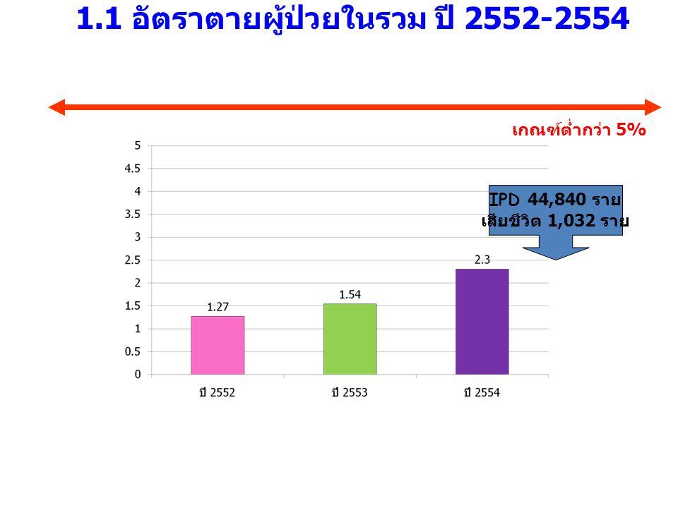 1.1 อัตราตายผู้ป่วยในรวม ปี 2552-2554 เกณฑ์ต่ำกว่า 5% IPD 44,840 ราย เสียชีวิต 1,032 ราย