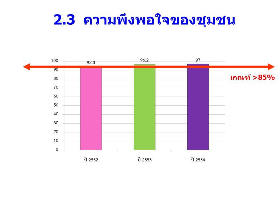 2.3 ความพึงพอใจของชุมชน เกณฑ์ >85%