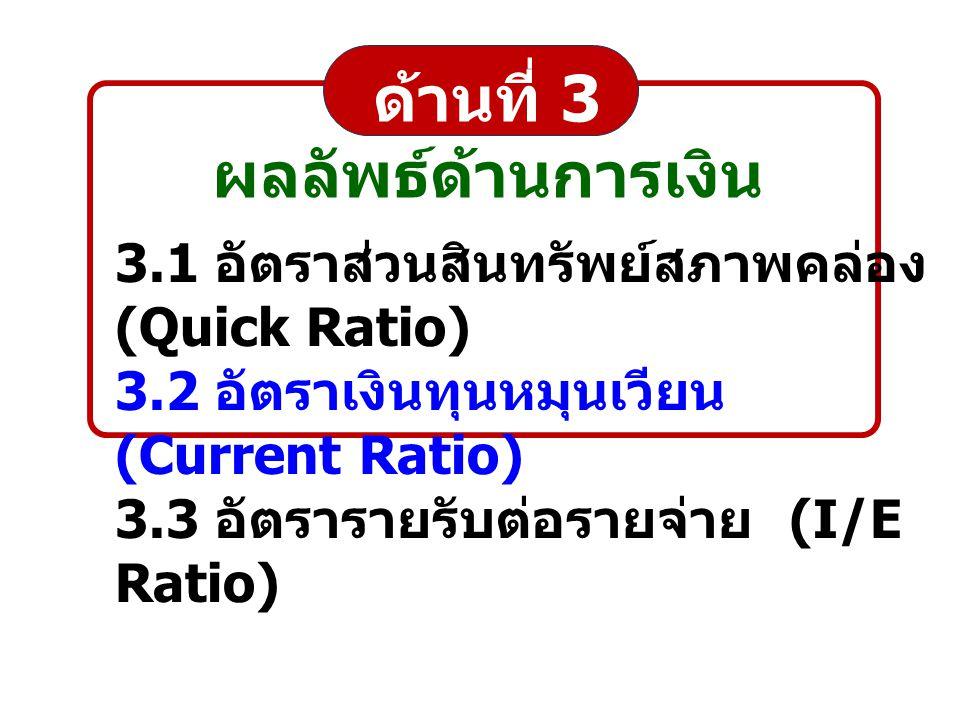 ด้านที่ 3 ผลลัพธ์ด้านการเงิน 3.1 อัตราส่วนสินทรัพย์สภาพคล่อง (Quick Ratio) 3.2 อัตราเงินทุนหมุนเวียน (Current Ratio) 3.3 อัตรารายรับต่อรายจ่าย (I/E Ra