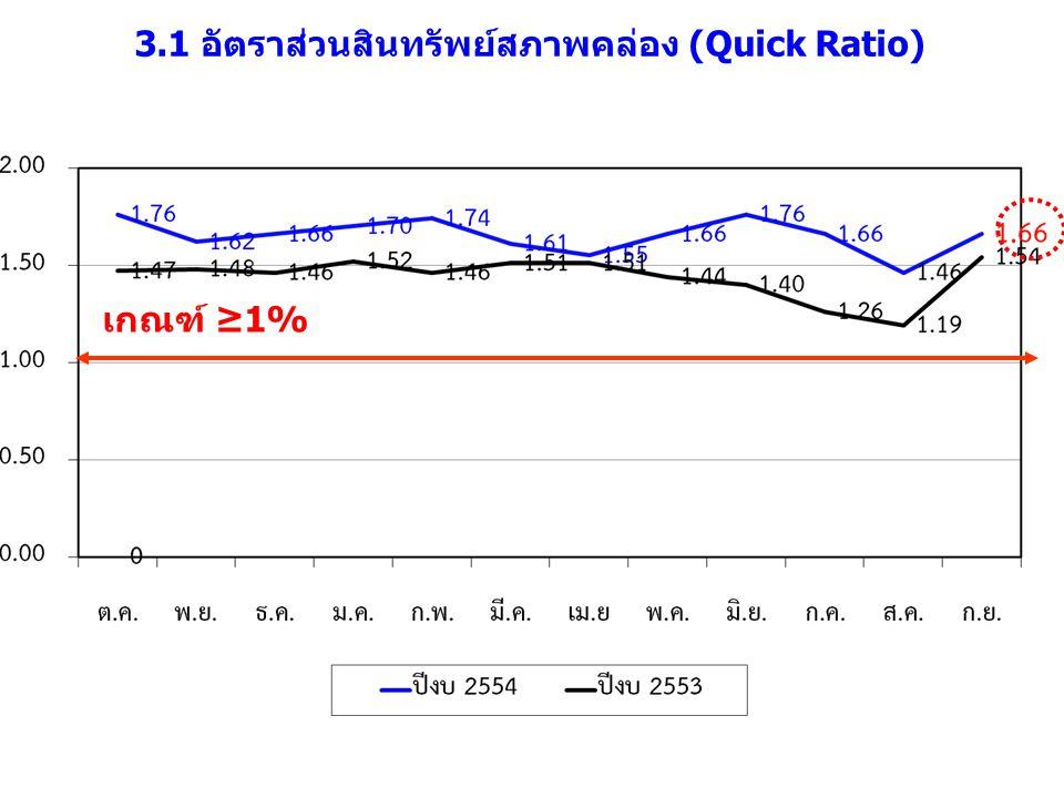 3.1 อัตราส่วนสินทรัพย์สภาพคล่อง (Quick Ratio) เกณฑ์ ≥1%