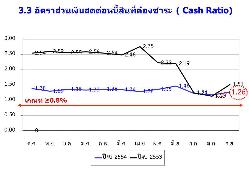 3.3 อัตราส่วนเงินสดต่อหนี้สินที่ต้องชำระ ( Cash Ratio) เกณฑ์ ≥0.8%