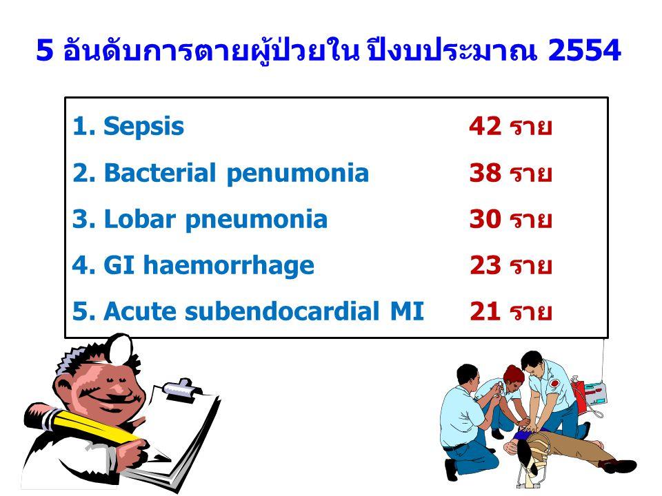 5 อันดับการตายผู้ป่วยใน ปีงบประมาณ 2554 1. Sepsis 42 ราย 2. Bacterial penumonia 38 ราย 3. Lobar pneumonia 30 ราย 4. GI haemorrhage 23 ราย 5. Acute sub