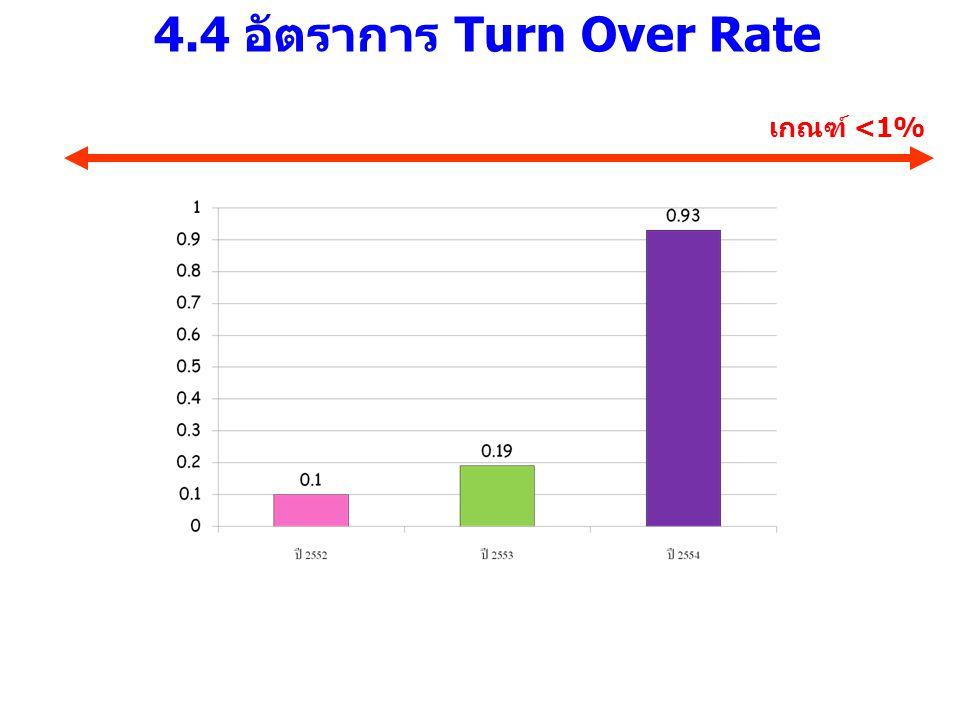 4.4 อัตราการ Turn Over Rate เกณฑ์ <1%