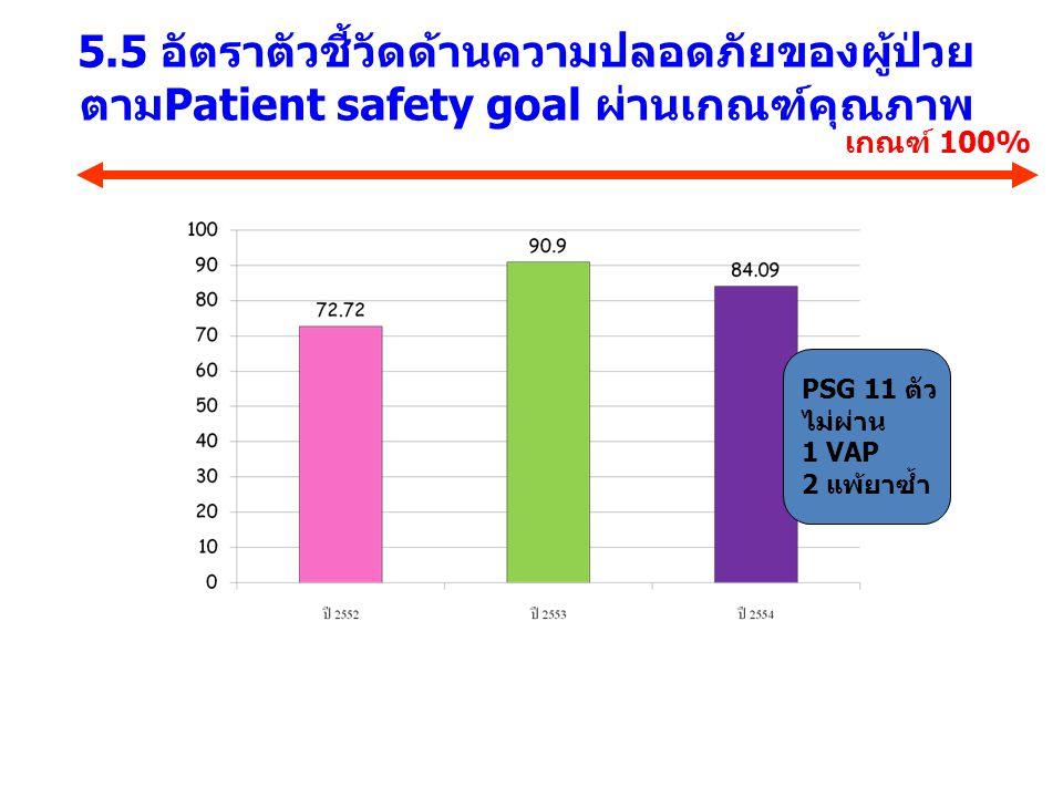 5.5 อัตราตัวชี้วัดด้านความปลอดภัยของผู้ป่วย ตามPatient safety goal ผ่านเกณฑ์คุณภาพ เกณฑ์ 100% PSG 11 ตัว ไม่ผ่าน 1 VAP 2 แพ้ยาซ้ำ