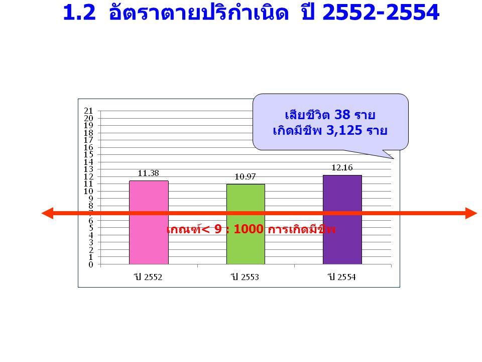 1.2 อัตราตายปริกำเนิด ปี 2552-2554 เกณฑ์< 9 : 1000 การเกิดมีชีพ เสียชีวิต 38 ราย เกิดมีชีพ 3,125 ราย