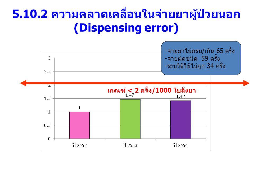 5.10.2 ความคลาดเคลื่อนในจ่ายยาผู้ป่วยนอก (Dispensing error) เกณฑ์ < 2 ครั้ง/1000 ใบสั่งยา -จ่ายยาไม่ครบ/เกิน 65 ครั้ง -จ่ายผิดชนิด 59 ครั้ง -ระบุวิธีใ