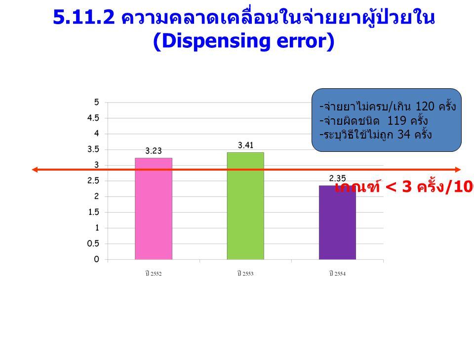 5.11.2 ความคลาดเคลื่อนในจ่ายยาผู้ป่วยใน (Dispensing error) เกณฑ์ < 3 ครั้ง /1000 ใบสั่งยา -จ่ายยาไม่ครบ/เกิน 120 ครั้ง -จ่ายผิดชนิด 119 ครั้ง -ระบุวิธ