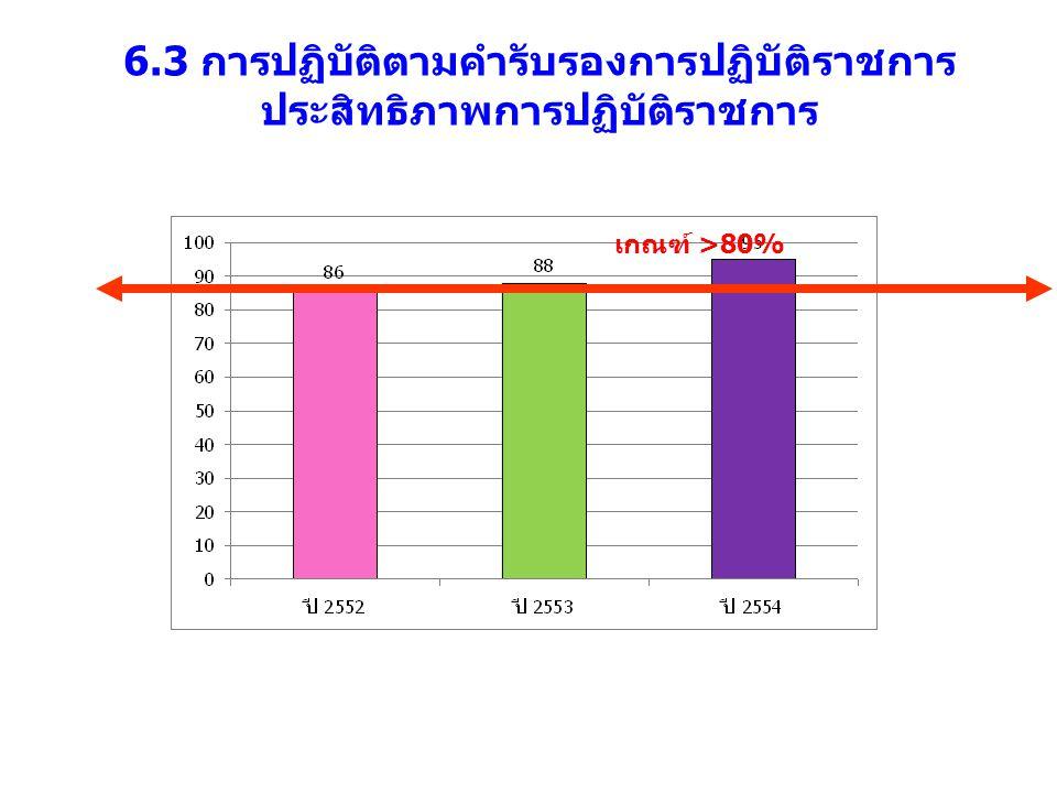 6.3 การปฏิบัติตามคำรับรองการปฏิบัติราชการ ประสิทธิภาพการปฏิบัติราชการ เกณฑ์ >80%