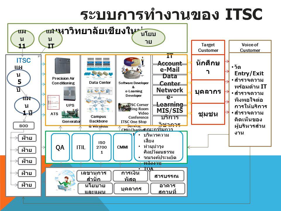 ITSC มหาวิทยาลัยเชียงใหม่ นักศึกษ า บุคลากร ชุมชน IT Account e-Mail Data Center Network e- Learning MIS/SIS บริการ วิชาการ Voice of Customer Target Cu