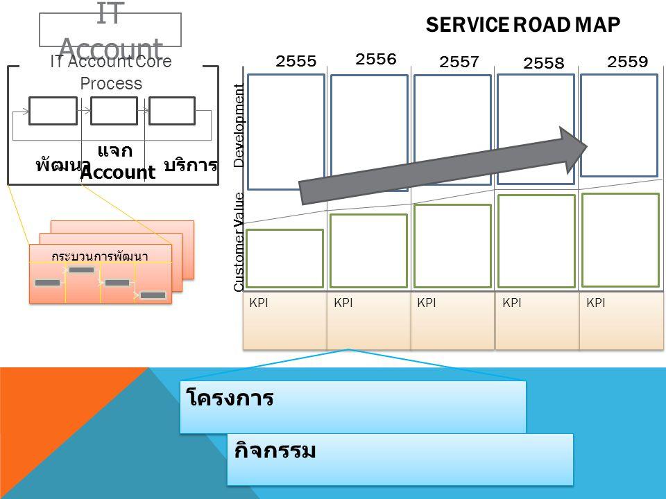 SERVICE ROAD MAP KPI โครงการ กิจกรรม KPI 2555 2556 2557 2558 2559 IT Account IT Account Core Process พัฒนา แจก Account บริการ กระบวนการพัฒนา KPI Custo