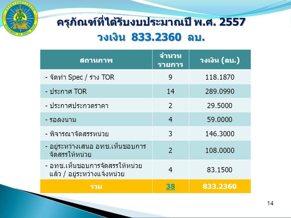 14 ครุภัณฑ์ที่ได้รับงบประมาณปี พ.ศ. 2557 วงเงิน 833.2360 ลบ. สถานภาพ จำนวน รายการ วงเงิน (ลบ.) - จัดทำ Spec / ร่าง TOR9118.1870 - ประกาศ TOR14289.0990