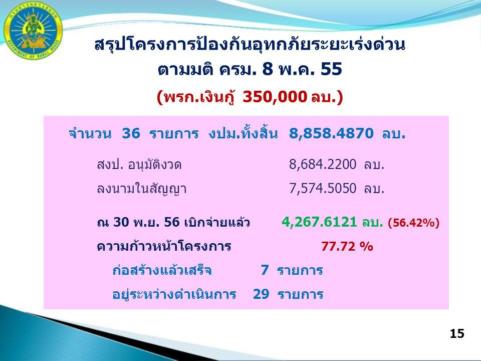 15 สรุปโครงการป้องกันอุทกภัยระยะเร่งด่วน ตามมติ ครม. 8 พ.ค. 55 (พรก.เงินกู้ 350,000 ลบ.) จำนวน 36 รายการ งปม.ทั้งสิ้น8,858.4870 ลบ. สงป. อนุมัติงวด8,6