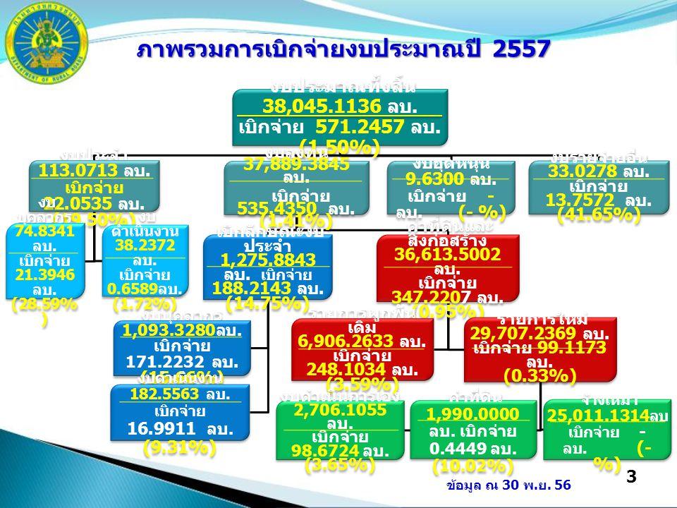 3 งบประมาณทั้งสิ้น 38,045.1136 ลบ. เบิกจ่าย 571.2457 ลบ. (1.50%) งบประจำ 113.0713 ลบ. เบิกจ่าย 22.0535 ลบ. (19.50%) งบ บุคลากร 74.8341 ลบ. เบิกจ่าย 21