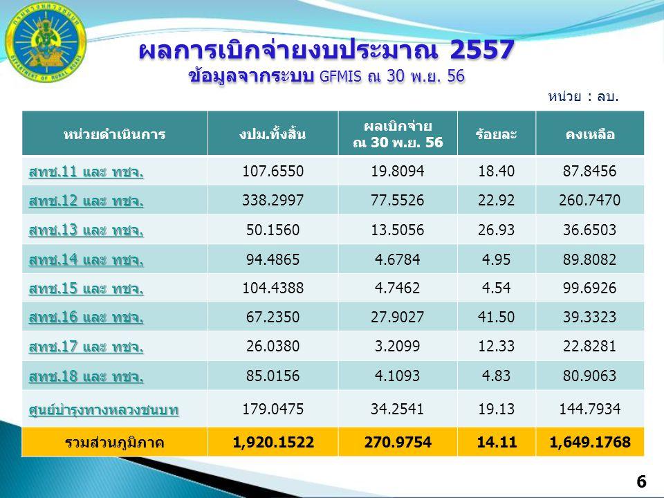 6 หน่วยดำเนินการงปม.ทั้งสิ้น ผลเบิกจ่าย ณ 30 พ.ย. 56 ร้อยละคงเหลือ สทช.11 และ ทชจ. สทช.11 และ ทชจ. 107.655019.809418.4087.8456 สทช.12 และ ทชจ. สทช.12