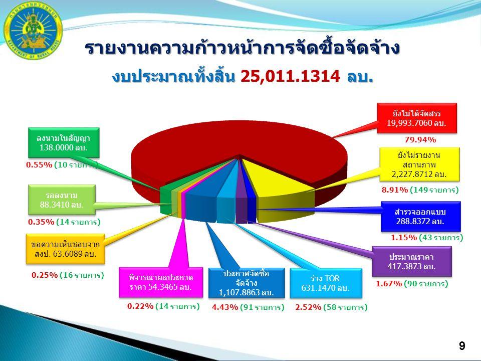 9 รายงานความก้าวหน้าการจัดซื้อจัดจ้าง งบประมาณทั้งสิ้น ลบ. งบประมาณทั้งสิ้น 25,011.1314 ลบ. ประกาศจัดซื้อ จัดจ้าง 1,107.8863 ลบ. ประกาศจัดซื้อ จัดจ้าง