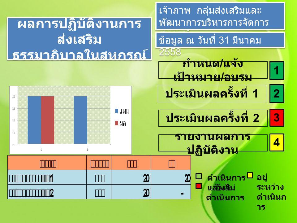ผลการปฏิบัติงานการ ส่งเสริม ธรรมาภิบาลในสหกรณ์ ผลการปฏิบัติงานการ ส่งเสริม ธรรมาภิบาลในสหกรณ์ เจ้าภาพ กลุ่มส่งเสริมและ พัฒนาการบริหารการจัดการ สหกรณ์ ข้อมูล ณ วันที่ 31 มีนาคม 2558 กำหนด / แจ้ง เป้าหมาย / อบรม 1 ประเมินผลครั้งที่ 2 3 ประเมินผลครั้งที่ 1 2 รายงานผลการ ปฏิบัติงาน 4 ดำเนินการ แล้วเส อยู่ ระหว่าง ดำเนินก าร ยังไม่ ดำเนินการ