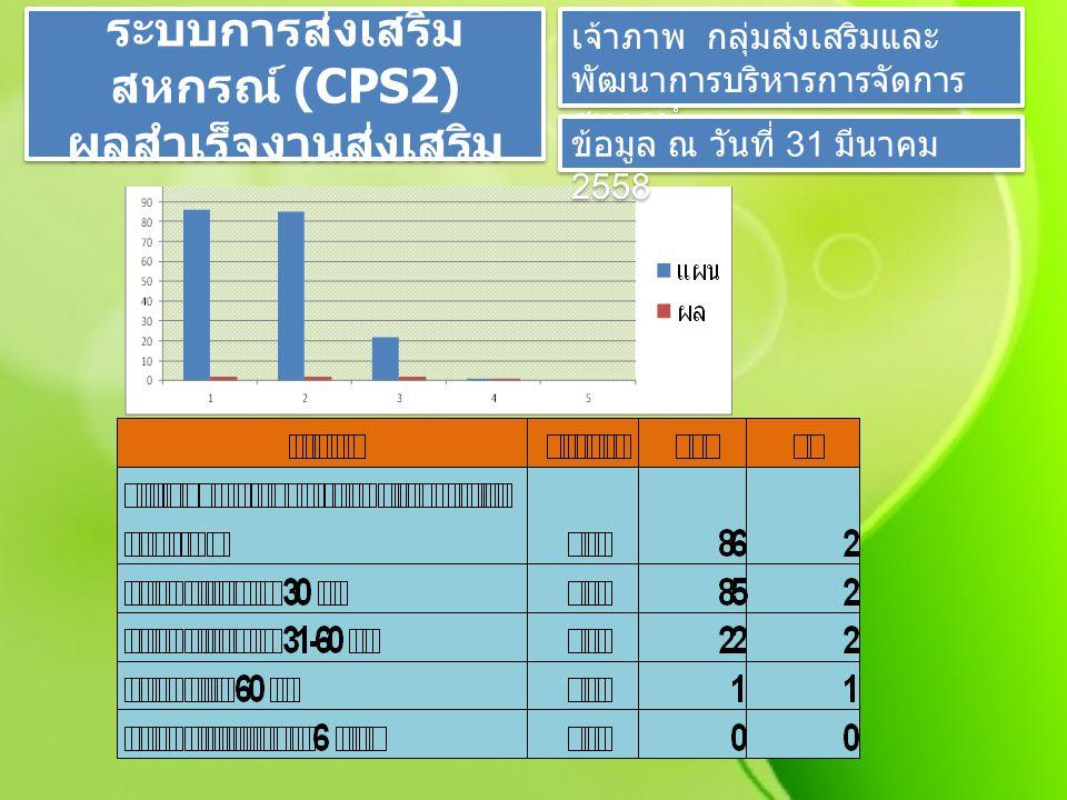 ระบบการส่งเสริม สหกรณ์ (CPS2) ผลสำเร็จงานส่งเสริม เจ้าภาพ กลุ่มส่งเสริมและ พัฒนาการบริหารการจัดการ สหกรณ์ ข้อมูล ณ วันที่ 31 มีนาคม 2558