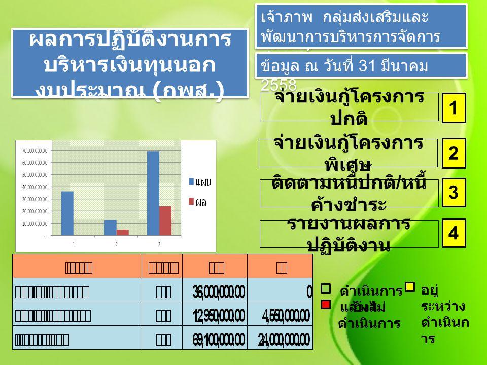 ผลการปฏิบัติงาน โครงการพักหนี้เกษตร กรายย่อยฯ ปีที่ 2 เจ้าภาพ กลุ่มส่งเสริมและ พัฒนาการบริหารการจัดการ สหกรณ์ ข้อมูล ณ วันที่ 31 มีนาคม 2558 ของบประมาณ 1 เบิกจ่ายเงินให้กับ สหกรณ์ 3 ตรวจสอบเอกสาร 2 รายงานผลการ ปฏิบัติงาน 4 ดำเนินการ แล้วเส อยู่ ระหว่าง ดำเนินก าร ยังไม่ ดำเนินการ