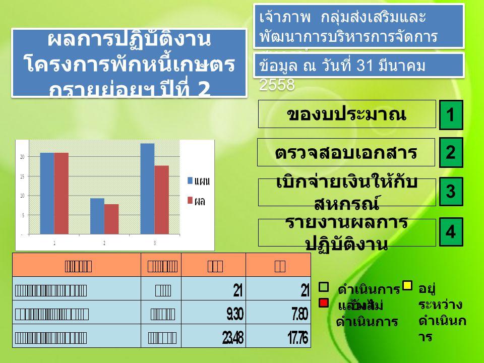 ผลการปฏิบัติงาน ชดเชยดอกเบี้ยผู้ ประสบอุทกภัยปี 54 ปีที่ 3 เจ้าภาพ กลุ่มส่งเสริมและ พัฒนาการบริหารการจัดการ สหกรณ์ ข้อมูล ณ วันที่ 31 มีนาคม 2558 ของบประมาณ 1 เบิกจ่ายเงินให้กับ สหกรณ์ 3 ตรวจสอบเอกสาร 2 รายงานผลการ ปฏิบัติงาน 4 ดำเนินการ แล้วเส อยู่ ระหว่าง ดำเนินก าร ยังไม่ ดำเนินการ