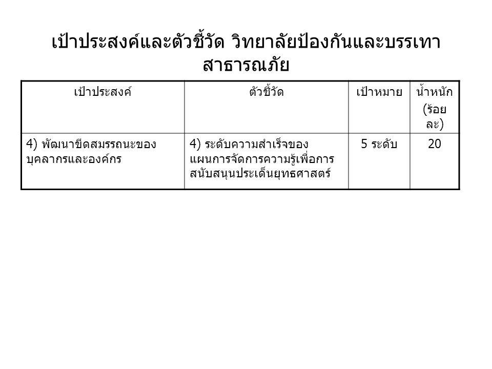 เป้าประสงค์และตัวชี้วัด วิทยาลัยป้องกันและบรรเทา สาธารณภัย เป้าประสงค์ตัวชี้วัดเป้าหมายน้ำหนัก ( ร้อย ละ ) 4) พัฒนาขีดสมรรถนะของ บุคลากรและองค์กร 4) ระดับความสำเร็จของ แผนการจัดการความรู้เพื่อการ สนับสนุนประเด็นยุทธศาสตร์ 5 ระดับ 20