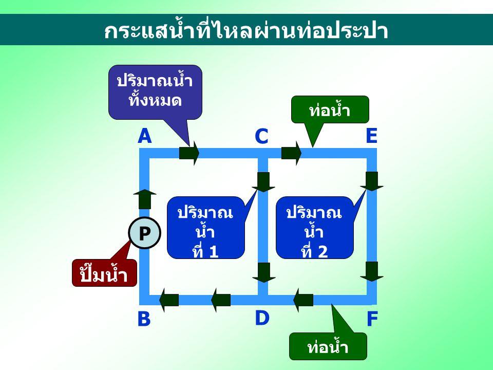 2. ผลรวมของกระแสไฟฟ้าที่ไหลในวงจรย่อย มีค่าเท่ากับกระแสไฟฟ้าทั้งหมดของวงจร R1R1 R2R2 A B C E D F E ITIT ITIT I2I2 I1I1 I1I1 I2I2 I2I2 I1I1 I T = I 1 +