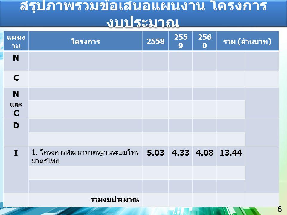6 สรุปภาพรวมข้อเสนอแผนงาน โครงการ งบประมาณ แผนง าน โครงการ 2558 255 9 256 0 รวม ( ล้านบาท ) N C N และ C D I 1. โครงการพัฒนามาตรฐานระบบโทร มาตรไทย 5.03
