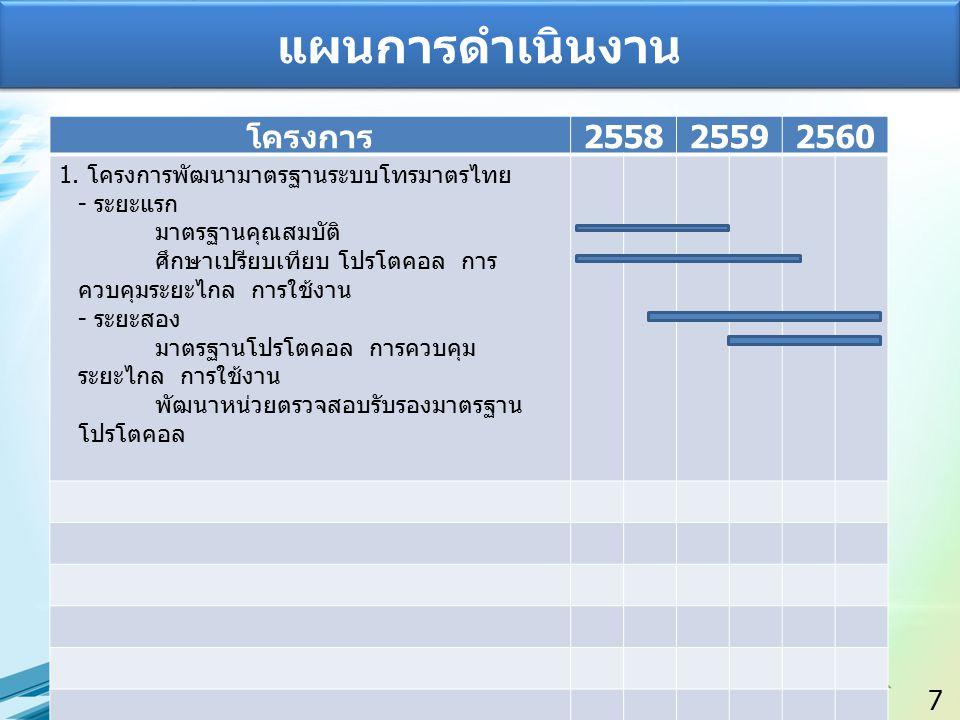 7 แผนการดำเนินงาน โครงการ 255825592560 1. โครงการพัฒนามาตรฐานระบบโทรมาตรไทย - ระยะแรก มาตรฐานคุณสมบัติ ศึกษาเปรียบเทียบ โปรโตคอล การ ควบคุมระยะไกล การ
