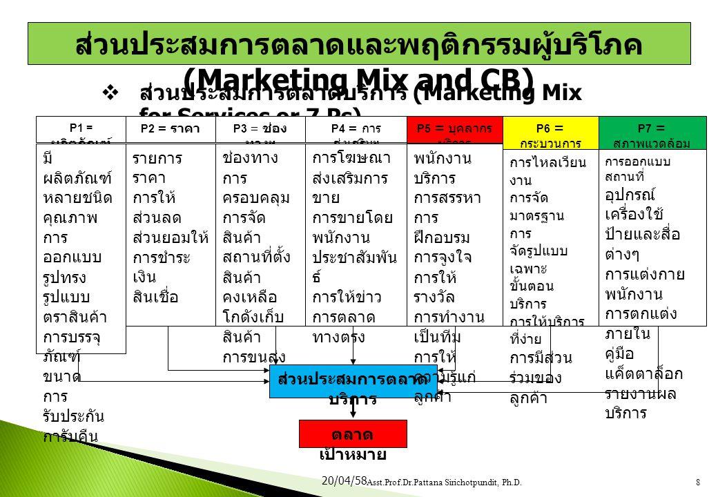  ส่วนประสมการตลาดบริการ (Marketing Mix for Services or 7 Ps) P1 = ผลิตภัณฑ์ มี ผลิตภัณฑ์ หลายชนิด คุณภาพ การ ออกแบบ รูปทรง รูปแบบ ตราสินค้า การบรรจุ