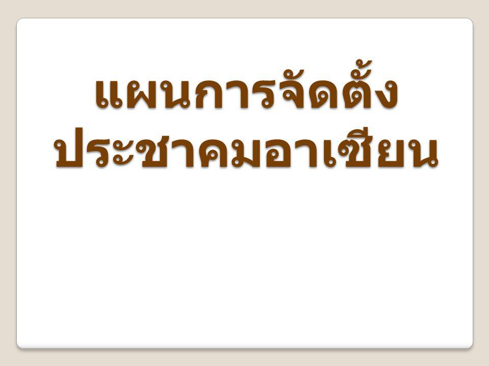 - ผลกระทบเชิงลบ - สินค้าและบริการที่ไทยเสียเปรียบ อาจประสบปัญหาในการแข่งขันกับ ต่างประเทศ - จะมีการลงทุนจากประเทศอาเซียน เข้ามาในไทยมากขึ้น ทำให้เกิดการ แข่งขันสูงขึ้น