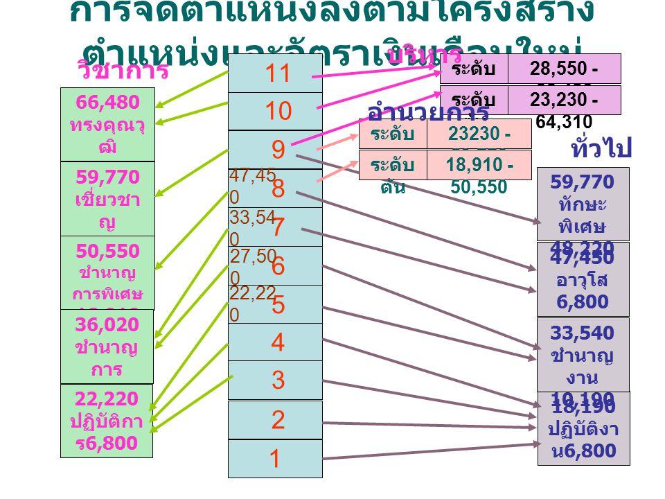 การจัดตำแหน่งลงตามโครงสร้าง ตำแหน่งและอัตราเงินเดือนใหม่ 10 9 8 7 6 5 4 3 2 1 11 66,480 ทรงคุณวุ ฒิ 28,550 59,770 เชี่ยวชา ญ 23,230 50,550 ชำนาญ การพิเศษ 18,910 36,020 ชำนาญ การ 12,530 22,220 ปฏิบัติกา ร 6,800 วิชาการ 18,190 ปฏิบัติงา น 6,800 33,540 ชำนาญ งาน 10,190 47,450 อาวุโส 6,800 59,770 ทักษะ พิเศษ 48,220 ระดับ สูง ระดับ ต้น 28,550 - 66,480 23,230 - 64,310 ระดับ สูง ระดับ ต้น 23230 - 59,770 18,910 - 50,550 บริหาร อำนวยการ ทั่วไป 27,50 0 22,22 0 33,54 0 47,45 0