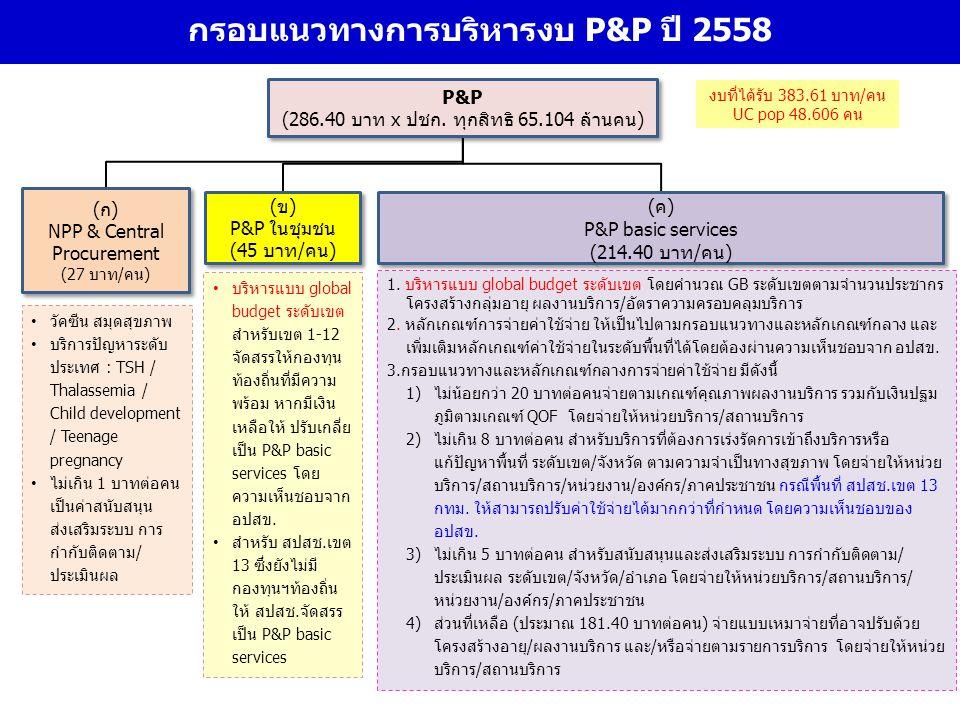 13 กรอบแนวทางการบริหารงบ P&P ปี 2558 วัคซีน สมุดสุขภาพ บริการปัญหาระดับ ประเทศ : TSH / Thalassemia / Child development / Teenage pregnancy ไม่เกิน 1 บ