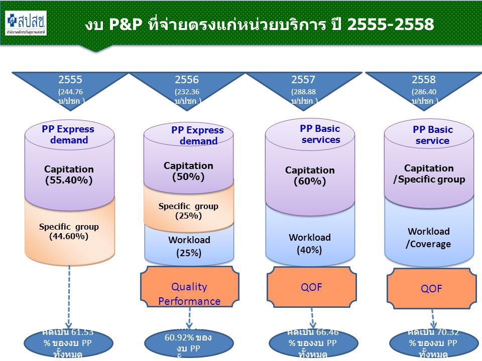 งบ P&P ที่จ่ายตรงแก่หน่วยบริการ ปี 2555-2558 Specific group (44.60%) Specific group (44.60%) Capitation (55.40%) Capitation (55.40%) PP Express demand